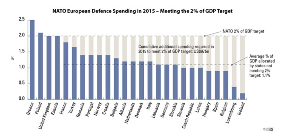 NATO EU Country Spending 2015